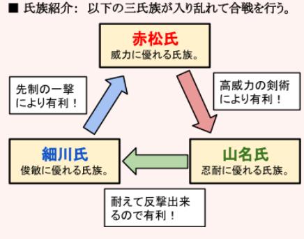 侍合戦カードバトル_3すくみ